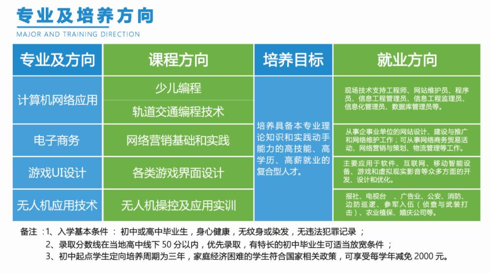 湖北中南高级职业技术学校2021年招生简章